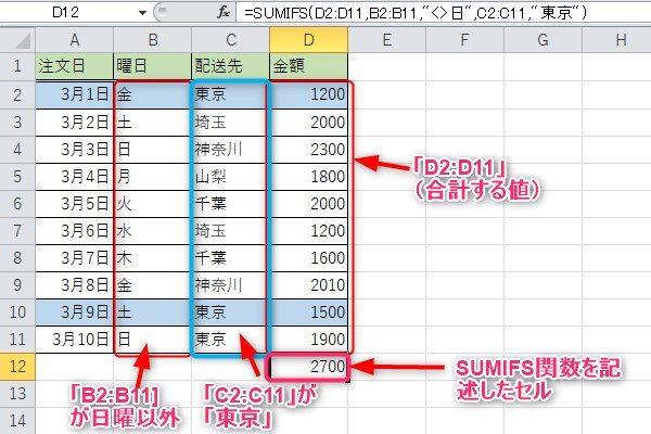 SUMIFS関数使用例