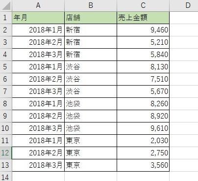 集計対象の売上表